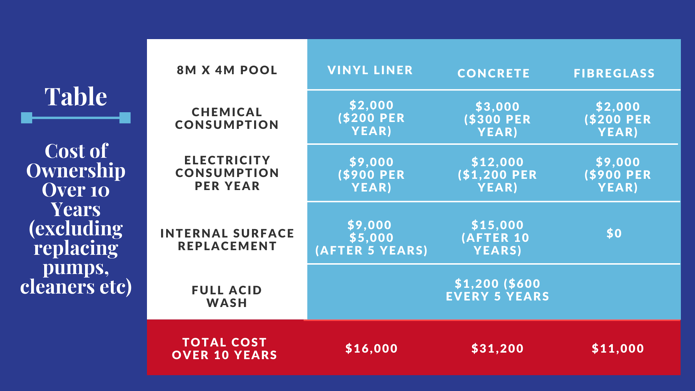 10 Year Pool Cost of Ownership-3
