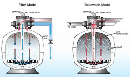 DIY swimming pool filter backwash diagram