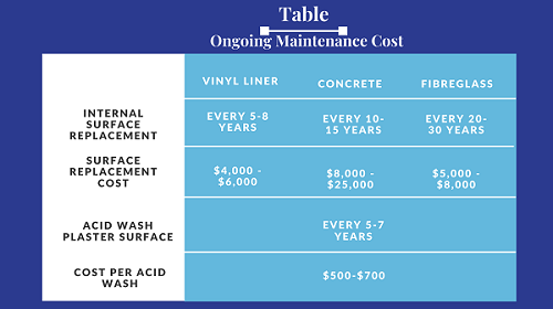 Ongoing Pool Maintenance Cost