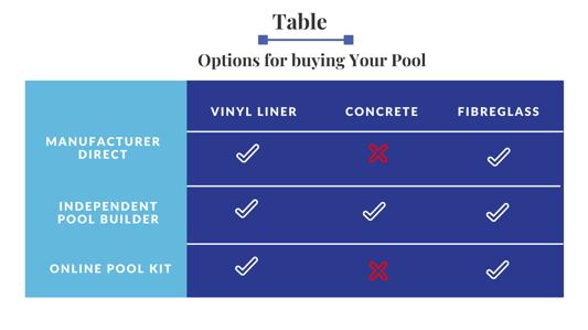Pool Buying Options