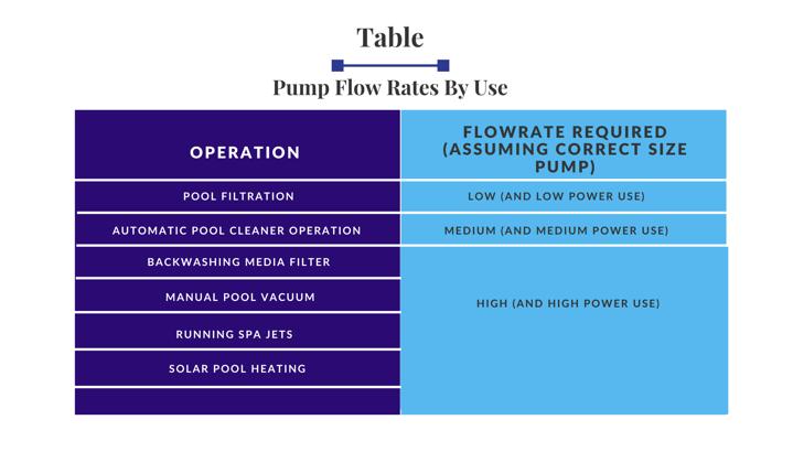 Pool Pump Flow Rates