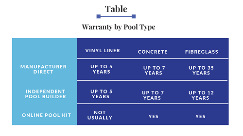 Warranty By Pool Type table-1