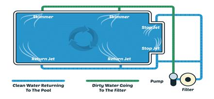 diy pool pump